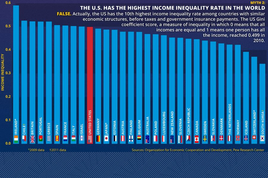 united states of inequality essay