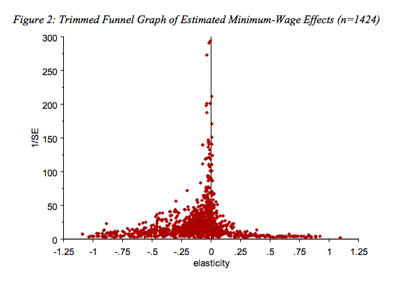 some effects of minimum wage In all, a moderate minimum wage increase, coupled with some expansion of the earned-income tax credit, seems sensible, though we should all be humble about predicting its exact effects.