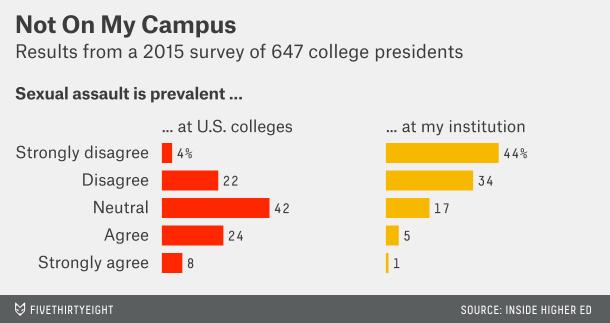 College Student Online Hookup Statistics Statistic Brain Welfare