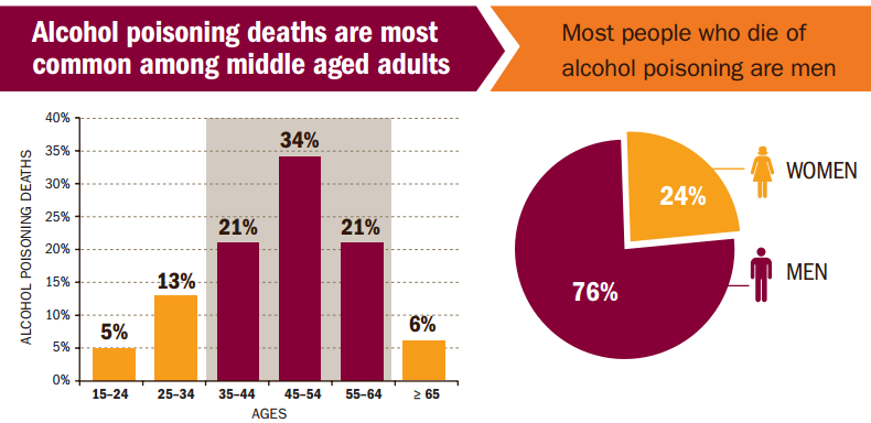 the rising problem of college students deaths due to binge drinking in the us So far in 2017 four fraternity members have died on us college campuses   there have been 70 student deaths attributed to hazing since 2000  as their  popularity and membership levels have risen, universities have  college  students have higher incidence of binge-drinking than non-college peers.