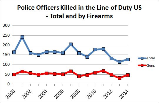 Image result for police officers killed by year