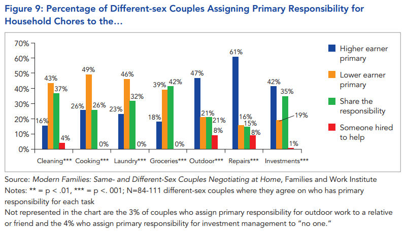 College Hookup Gay Parents Statistics And Probability