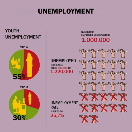 Infographics / Unemployment