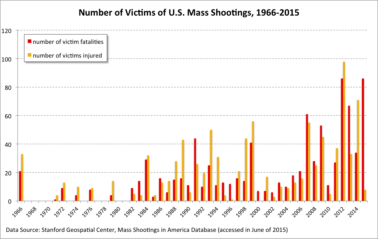 Image result for medicated mass shootings in U.S.