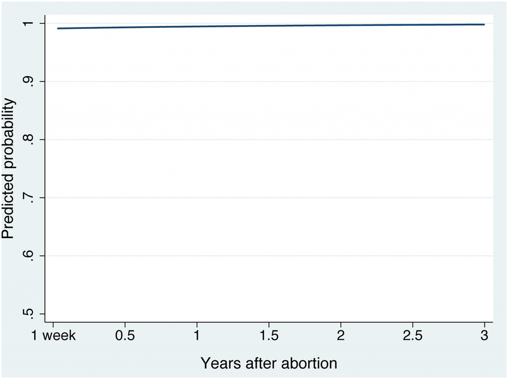 Abortion research paper titles