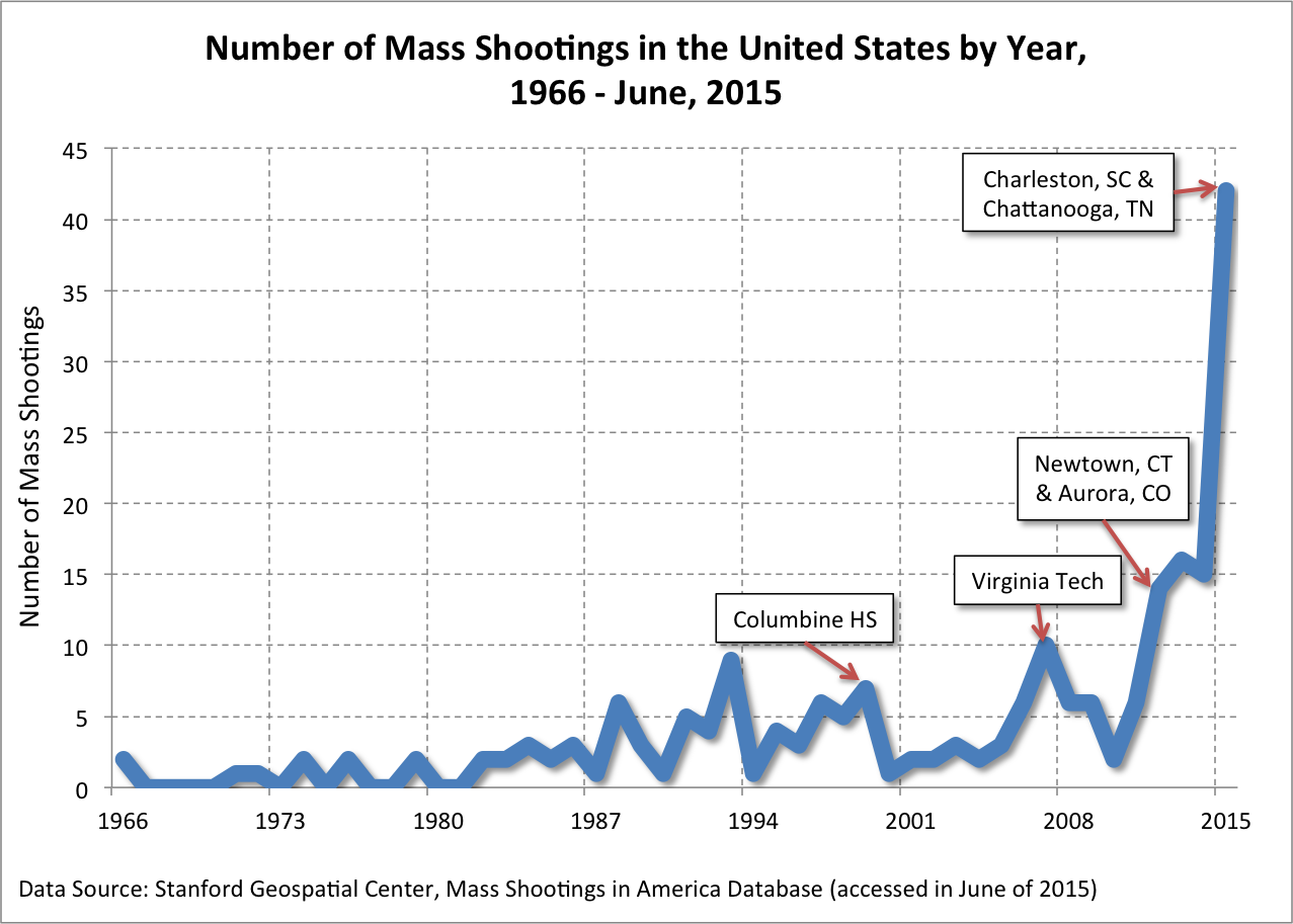 Image result for Mass Shooting incidents