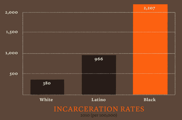 incarceration and mass imprisonment Racialized mass incarceration poverty, prejudice, and punishment prison system expanded about 206 times over, during a period of.
