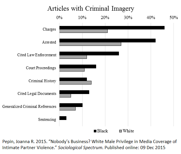 Caption: Data from an analysis of 330 articles about 66 Black and White celebrities who made headlines for perpetrating domestic violence (2009 – 2012).