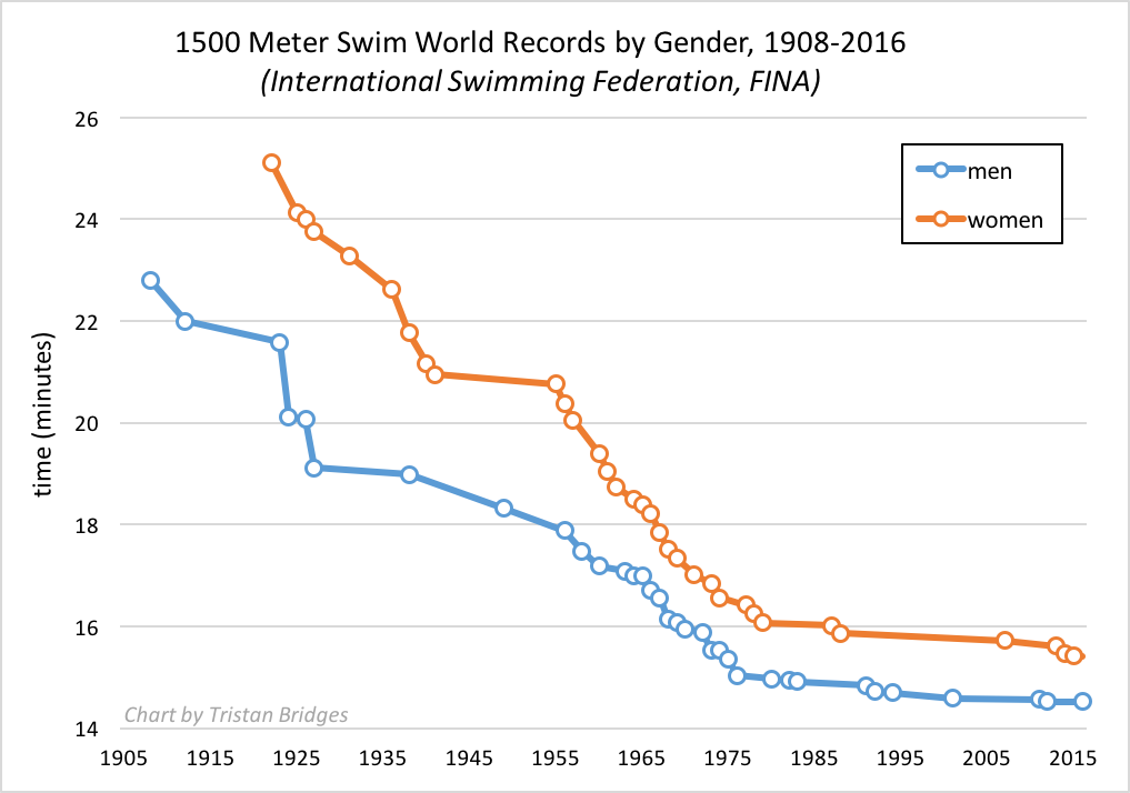 1500 metres world record progression