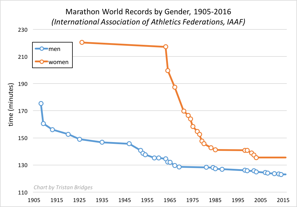 marathon-world-record-progression-by-gender