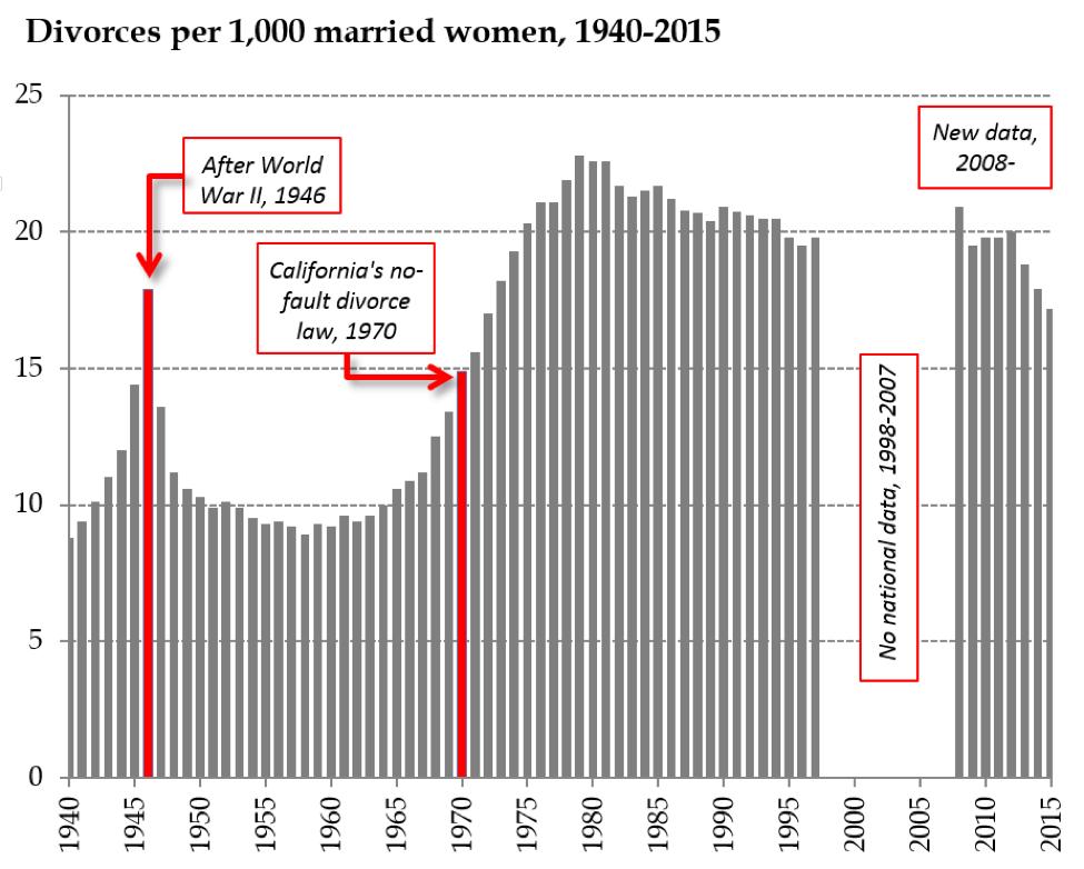 College hookup gay parents statistics on divorce