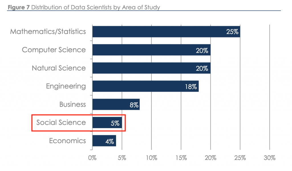 Data Science Needs Social Science - Sociological Images