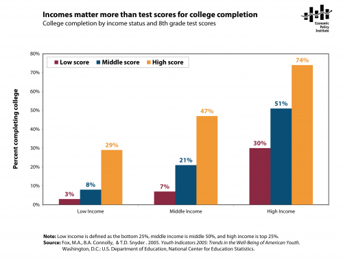 mobility_incomes_matter_more_than_test_scores_for_college_2