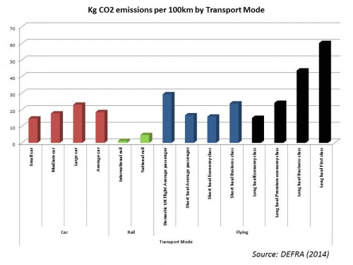 CO2 emissions by transport mode