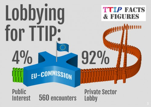 From Corporate Europe Observatory (http://corporateeurope.org/international-trade/2014/07/who-lobbies-most-ttip)