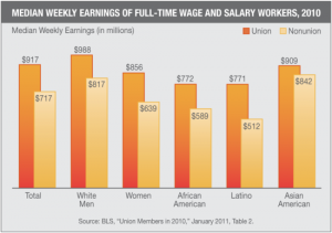 A graphic created with U.S. Bureau of Labor statistics and sourced from The Daily Kos illustrates the wage advantages for union vs. non-union workers by race. Click for original article.