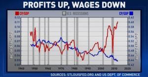 chart-profit-v-wage via MSNBC