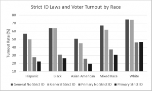 Strict ID Laws and turnout by race