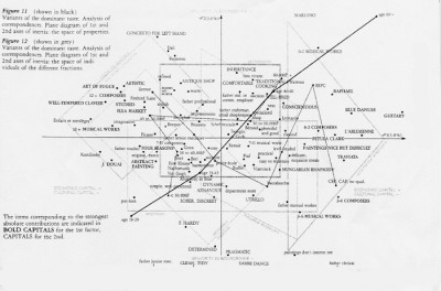 Bourdieu on taste, using dimensions of economic & cultural capital.