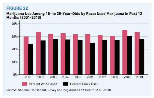 """the war on drugs and racial profiling The changing racial dynamics of the war on drugs overview for more than a quarter century the """"war on drugs"""" has exerted a profound impact."""