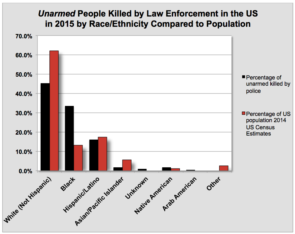 Police Killing Of Blacks Data For 2015 2016 2017