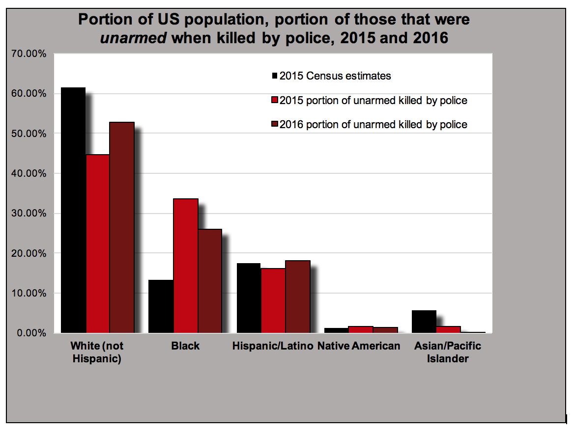 However the black white racial discrepancy in the portion of the population compared to the portion of those that were unarmed when killed by police has