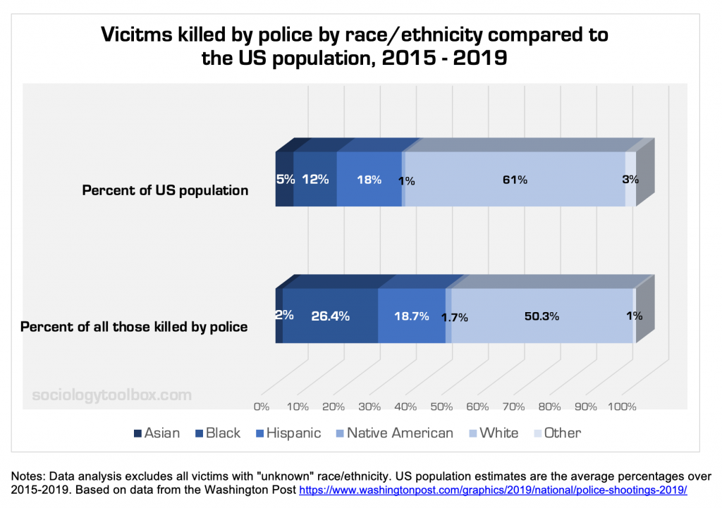 Police Killing Of Blacks Do Black Lives Matter Sociology Toolbox
