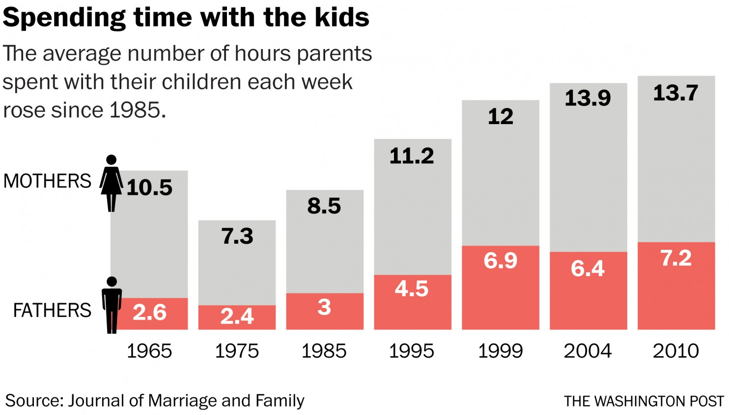 the time trials of good parents there s research on that wapo graphic